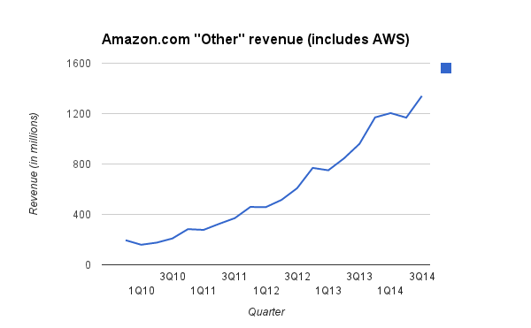 aws revenue grwth chart