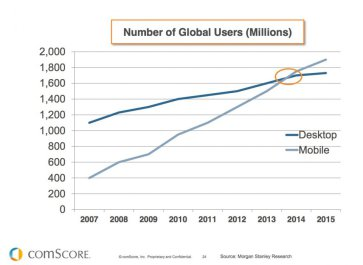 Mobile Web Usage Decline